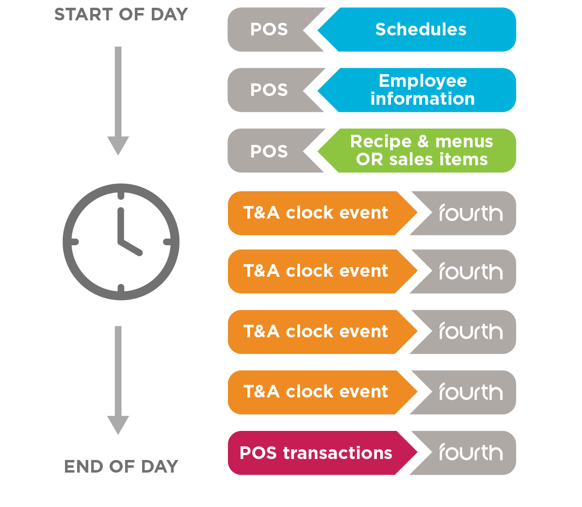 Diagram showing different API calls made by a POS solution during a day.