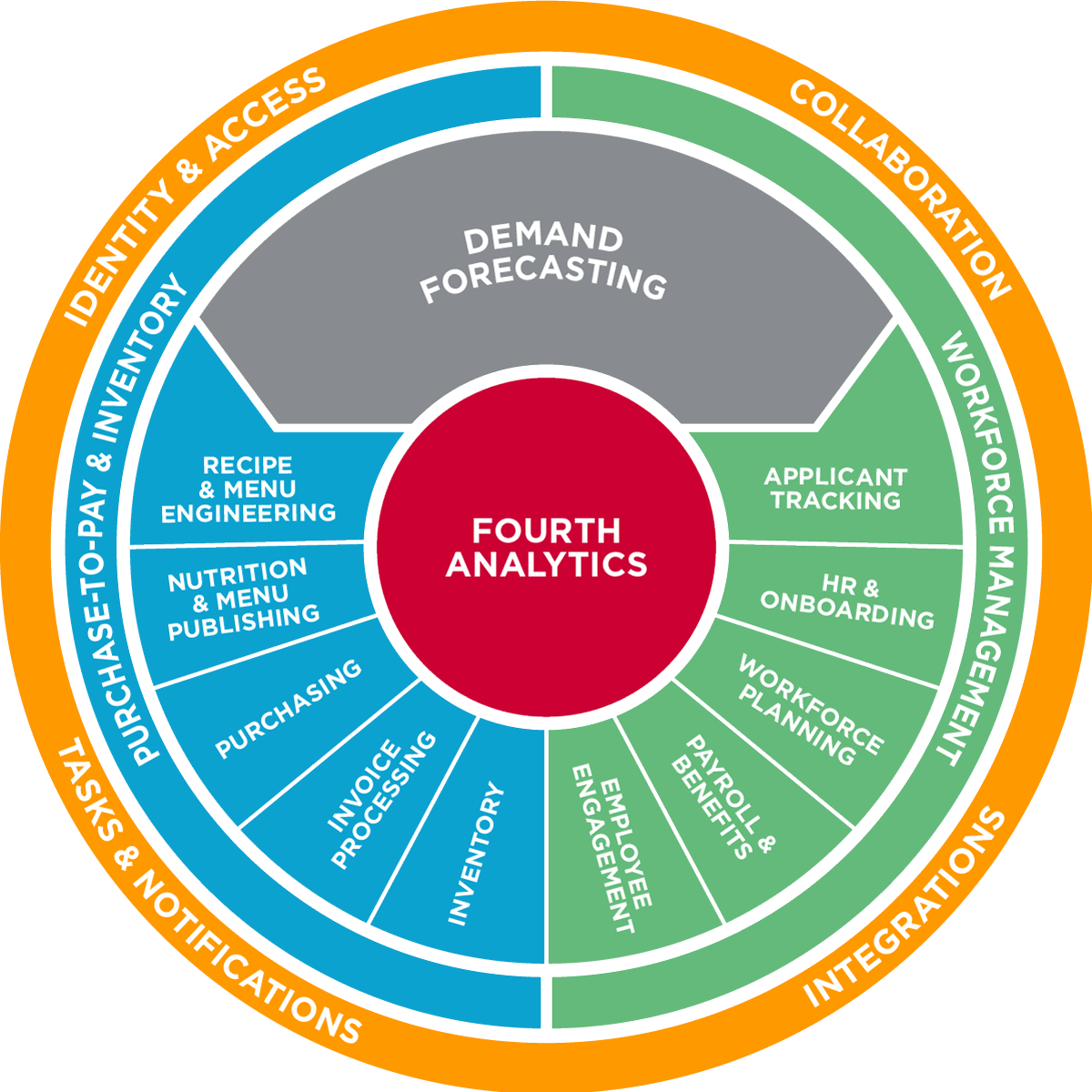 Fourth Solutions Wheel