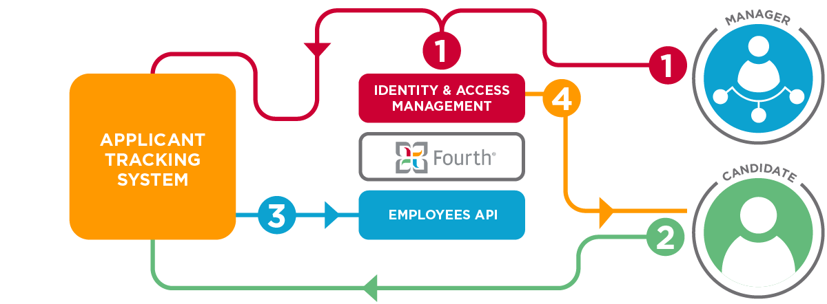 Diagram showing the interaction between Fourth, an ATS system, and staff.