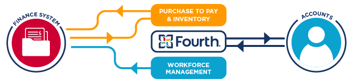 Diagram showing the interaction between Fourth, a Finance System, and employees.
