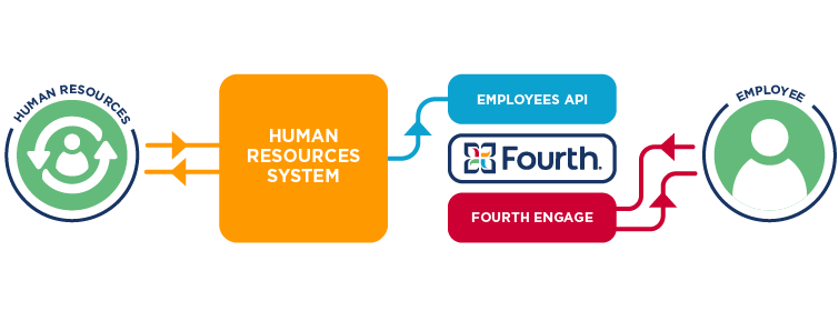 Diagram showing the interaction between Fourth and an HR system.